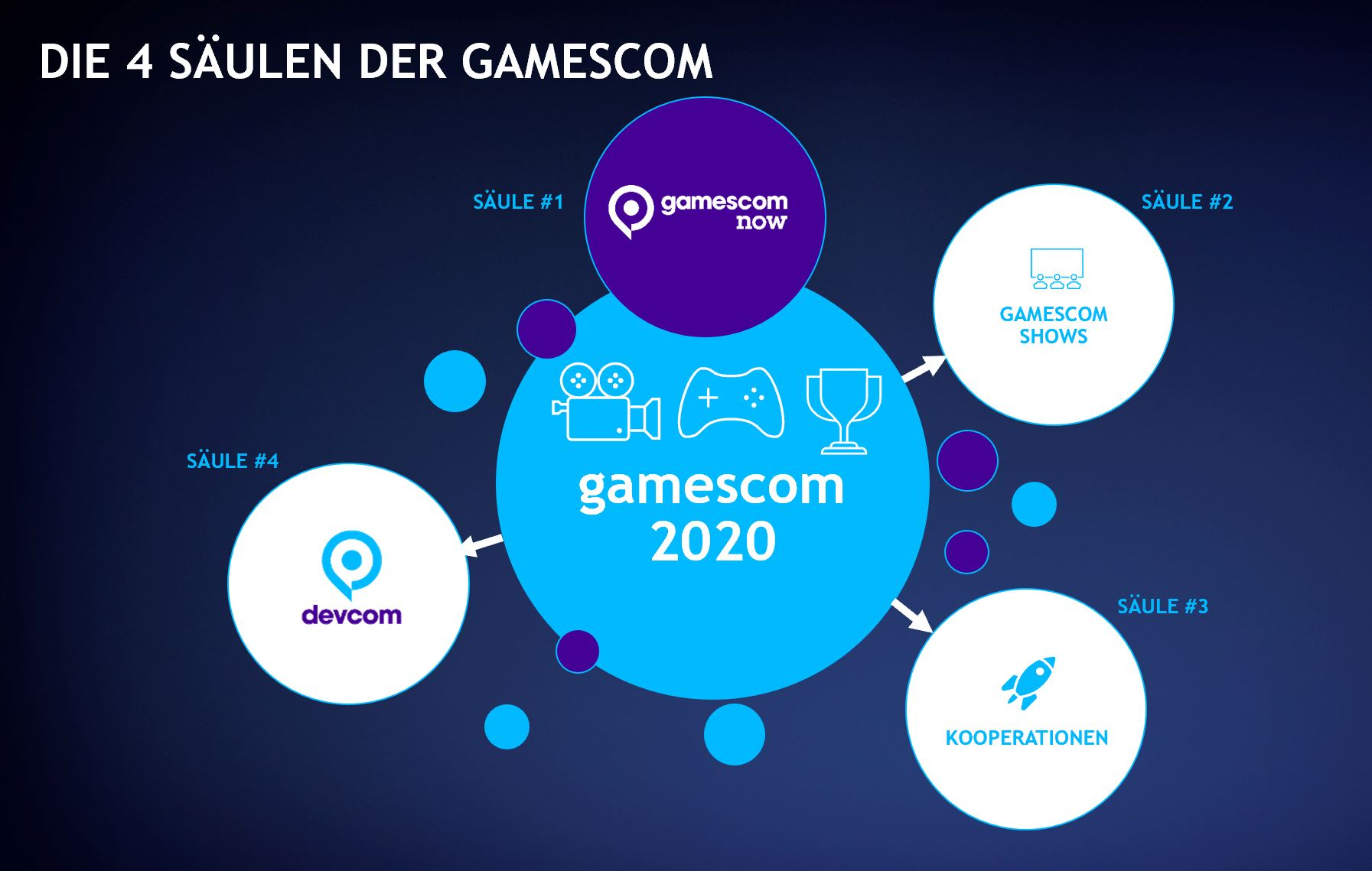 gamescom experience 2020 : 4 piliers !