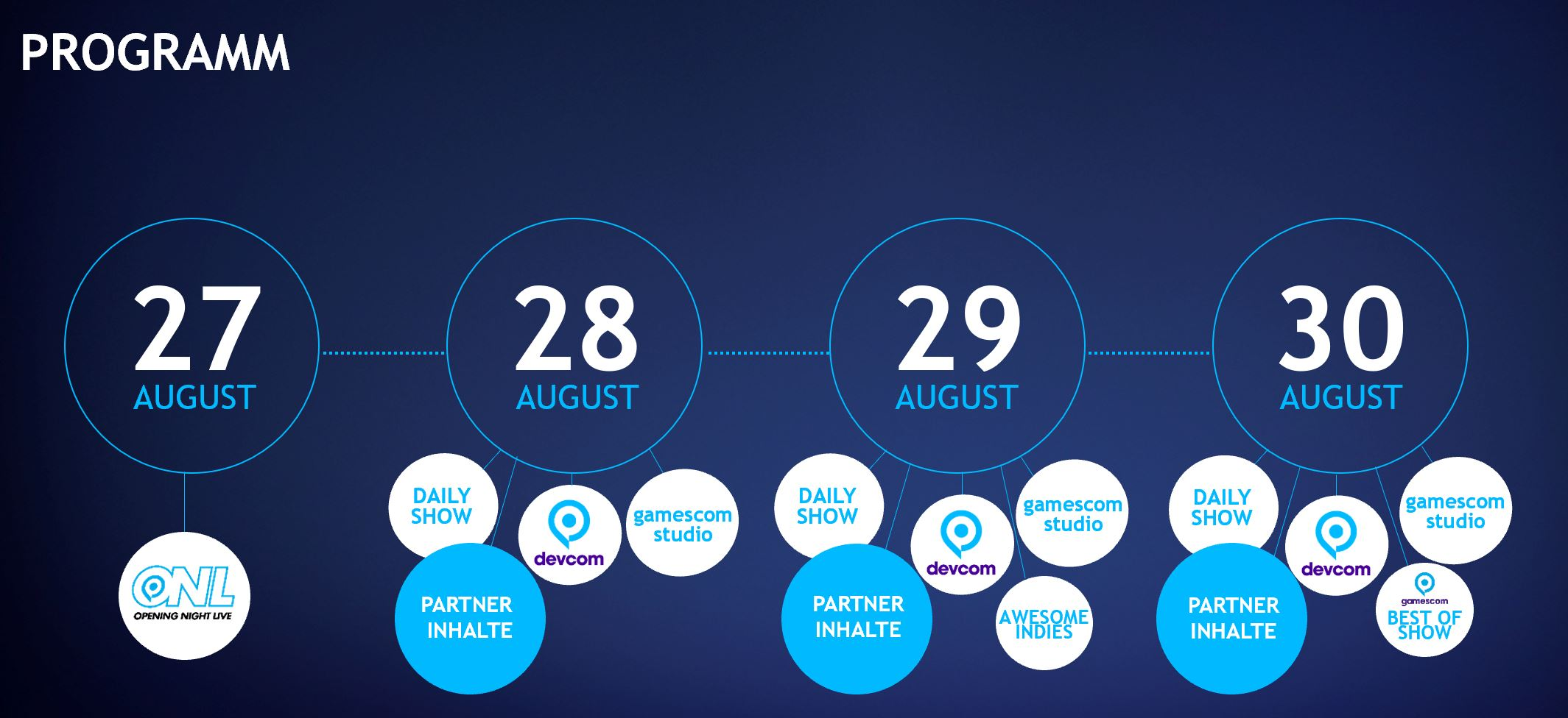 gamescom experience 2020 : Programme
